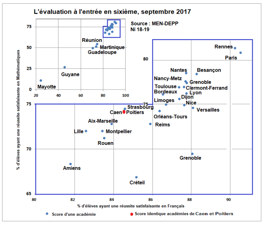 XYEVALUATIONSSIXIEME2017 Bis