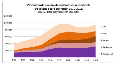 evolutionnbrediplomessecondcycle19752015