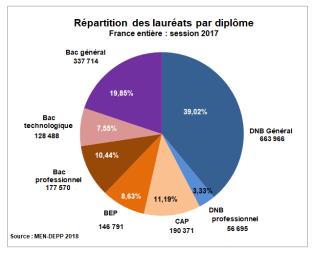 repartitiondiplomes2017