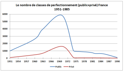 WD1616CLASSESPERFECTIONNEMENT