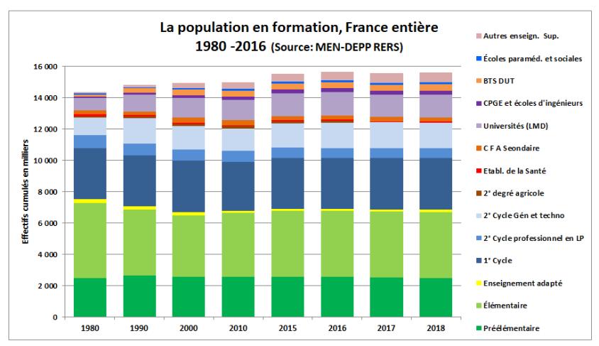 POPULATIONSCOLARISEEPARFORMATION19802018.png