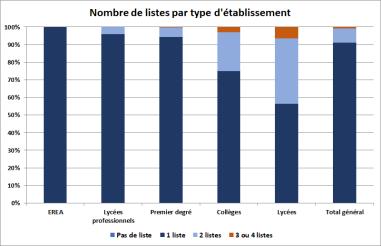 nombrelistes20122019