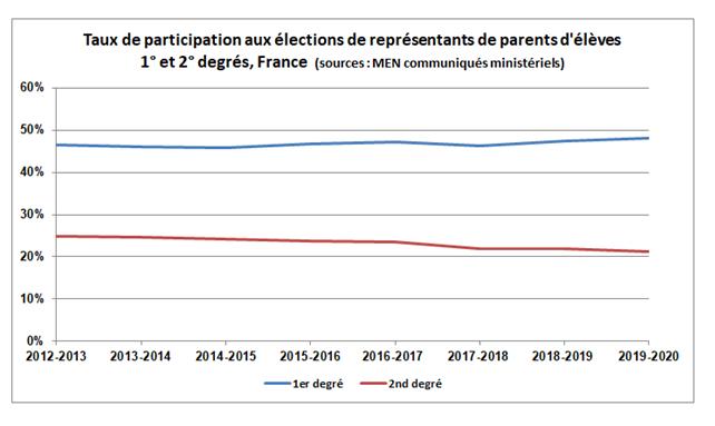 Participation20122019
